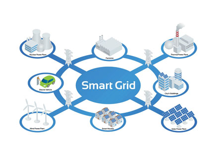 A Promising Future of Smart Grid